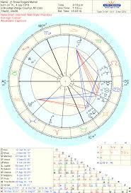 Fluctuat Nec Mergitur I Made Steve Rogers Birth Chart I