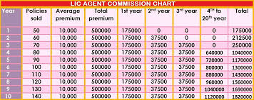 Lic Agent Commission Rate Call 9891009400