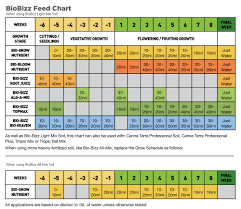 Biobizz Feed Chart Download Yours Growell Hydroponics