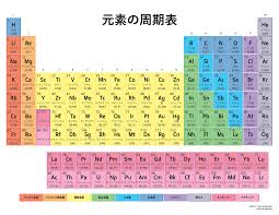 List Of Elements In Japanese By Atomic Number Japanese