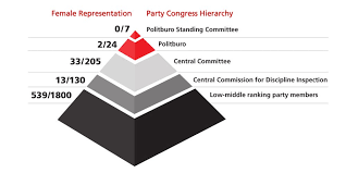 Chinese Communist Party Organization Chart The Chinese Communist Party Congress An Essential Guide