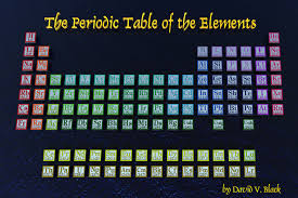 periodic table | The Elements Unearthed