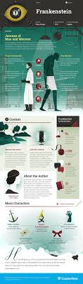 best ideas about frankenstein summary learn all about frankenstein ask questions and get the answers you need