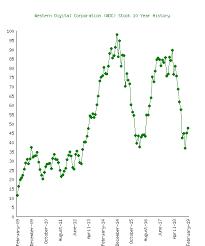 Wdc Stock Chart Western Digital Corporation Wdc Stock 10 Year History