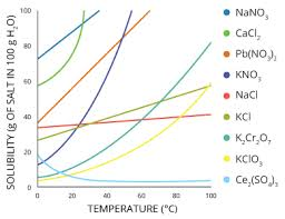 Brine Water Freezing Point Chart Water Temperature Environmental Measurement Systems