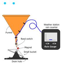 rain gauge gif. tipping bucket working rain gauge gif e