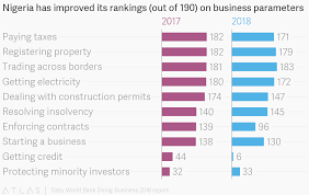 Nigeria Has Improved Its Rankings Out Of 190 On Business
