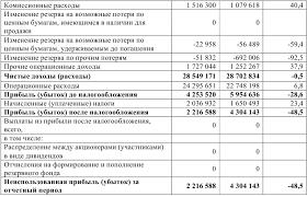 Анализ активных операций коммерческого банка на примере ЗАО ВТБ  Отчет о прибылях и убытках