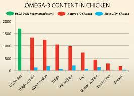 Good Bad Fats Nutrition Charts Iq Chicken Omega 3