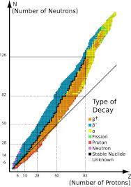 Types Of Radiation Chart A Level Physics Advancing Physics Radioactive Emissions