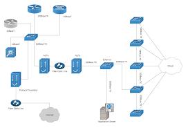 cisco network diagram network organization chart computer and cisco network diagram network organization chart