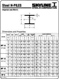 43 Exhaustive H Beam Size And Weight Chart Imperial