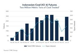 Richards Bay Coal Price Chart Year One Indonesian Coal Derivatives Ici 4 Seeking Alpha