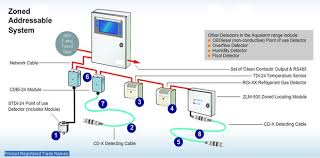 Access Water Leak Detection Systems Market Research Report