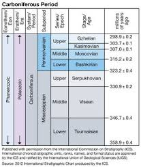 International Chronostratigraphic Chart 2018 Carboniferous Energy Education