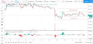 Usd Price Chart Xrp Usd Price Analysis Bears Just Wont Let Go