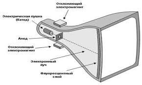 Лекция дополнительный материал Принципы телевидения  Звук передаётся на отдельной частоте обычно при помощи частотной модуляции по технологии аналогичной fm радиостанциям В цифровом телевидении звуковое