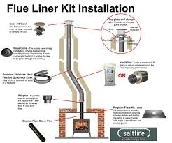 flexi liner kit all in one cowl installation diagram