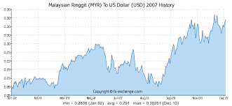 Myr To Usd Chart Forex Myr To Usd Currency Conversion Comments
