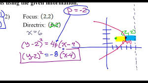 find the standard form of a parabola given vertex and directrix