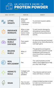 An Athletes Guide To Protein Powder Nutrition Myfitnesspal