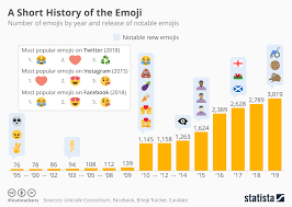 Bis Country Chart Chart In 2019 Global Emoji Count Is Growing To More Than