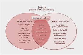 Judaism And Islam Venn Diagram Judaism Christianity And Islam Venn Diagram Fabulous God Of The