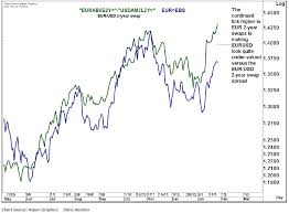 Swap Spread Chart Fx Charts That Matter The Screaming Eurusd Spot 2 Year Fwd