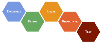 Design Thinking Cours Is Design Thinking Really Bs Ux Collective
