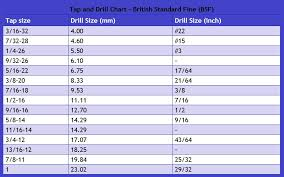 Tap Drill Size Chart For Standard Threads Pdf 12 Best Of Tap Drill Size Chart Pdf Images Percorsi