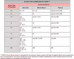 Bood Transfusion Is Ab Blood Group Compatible With Ab