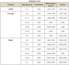 Basal Metabolic Rate Bmr Chart Basal Metabolic Rate Chart By Age Best Picture Of Chart
