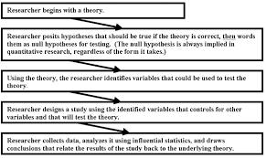 evaluating theoretical frameworks