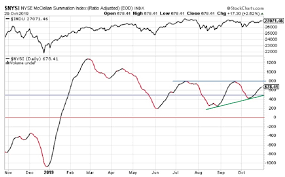 Rasi Index Continues Higher Djia Reaches All Time High