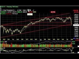 Faz Stock Charts To Watch