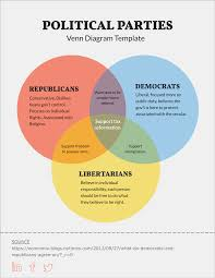 Make A Venn Diagram In Powerpoint Free Venn Diagram Template Edit Online And Download Visual