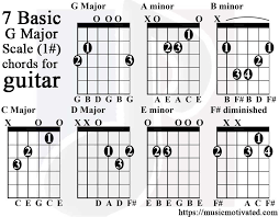 Basic Bass Chords G Major Scale Charts For Guitar And Bass