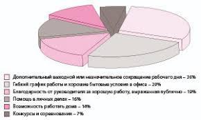 Зарубежный и российский опыт управления мотивацией персонала  Основные способы мотивации россиян