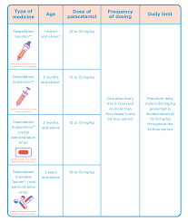 Over The Counter Pain And Fever Medicines