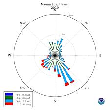Wind Direction Chart Esrl Global Monitoring Division Data Visualization