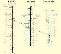 Hydraulic Hose Gpm Chart Hydraulic Hose Size Selection Chart Hydraulic Pipe Sizing