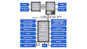 block diagram of 945 chipset the wiring diagram intel c600 chipset series has pci e x16 cpus motherboards wiring