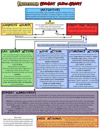 best pathfinder character sheet you ll ever use as requested a pathfinder combat flowchart details in comments