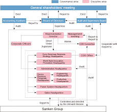 Corporate Governance Structure Chart Csr Framework Corporate Governance Csr Information