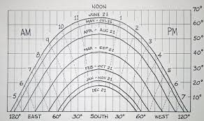 Sun Path Chart Does The Home Get Sunlight