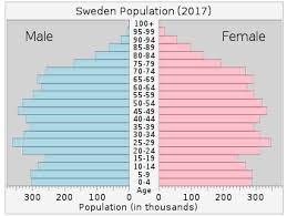 Demographics Of Sweden Wikipedia