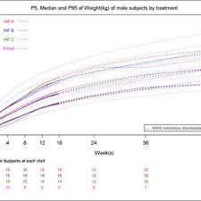 Pdf Build Child Growth Charts Using Sas Gtl