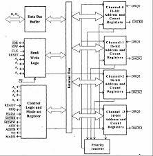 dma controller block diagram ireleast info dma controller block diagram the wiring diagram wiring block