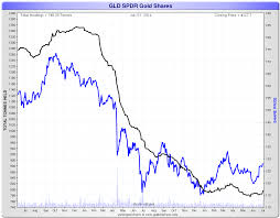 Chart Gld Spdr Gold Trust Etf Showing First Bullish Signs In 2014