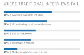 Questions To Not Ask In An Interview 5 New Interviewing Techniques That You Should Start Using Linkedin